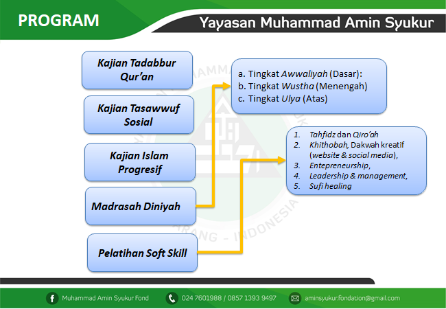 Program Kegiatan Pondok Pesantren Fatimah Al-Amin